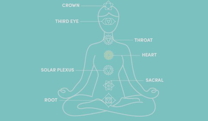 7 Chakras Infographic