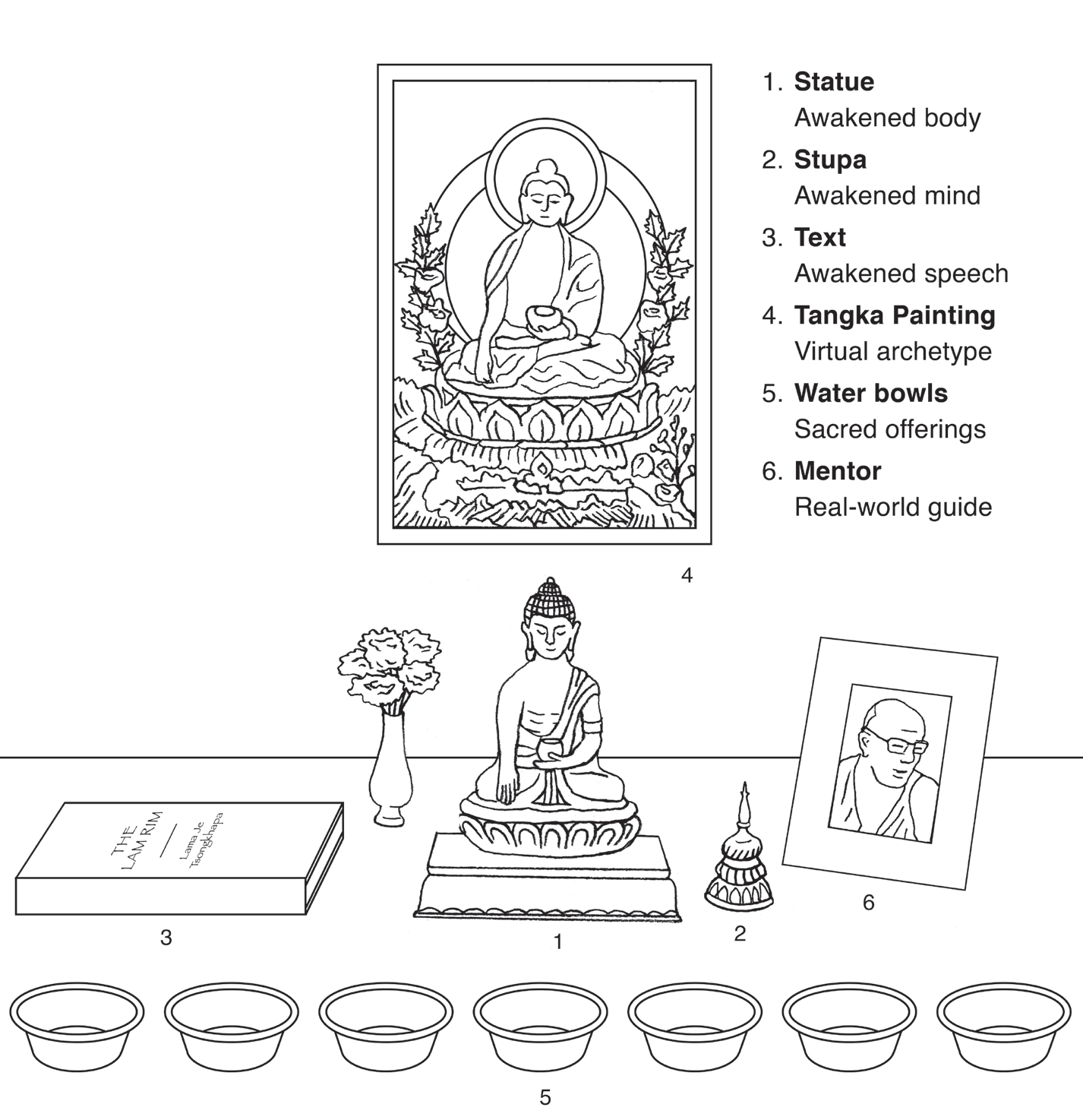 Create Your Own Altar Sounds True Blog